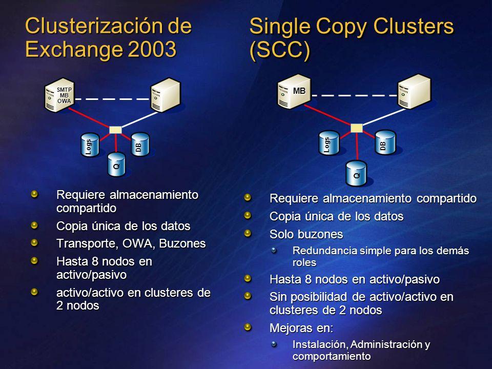 Clusterización de Exchange 2003 Requiere almacenamiento compartido Copia única de los datos Transporte, OWA, Buzones Hasta 8 nodos en activo/pasivo activo/activo en clusteres de 2 nodos Single Copy Clusters (SCC) Requiere almacenamiento compartido Copia única de los datos Solo buzones Redundancia simple para los demás roles Hasta 8 nodos en activo/pasivo Sin posibilidad de activo/activo en clusteres de 2 nodos Mejoras en: Instalación, Administración y comportamiento Q DB Logs SMTP MB OWA DB Q Logs MB