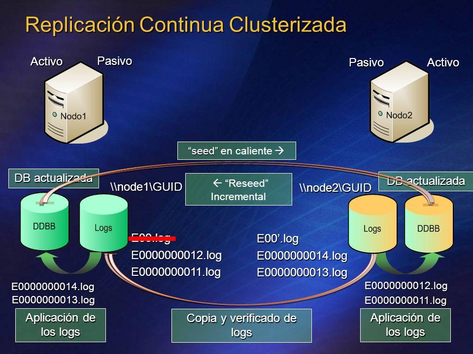Copia y verificado de logs \\node1\GUID E00.logE0000000012.logE0000000011.log E0000000012.logE0000000011.log Aplicación de los logs seed seed en caliente DB actualizada Replicación Continua Clusterizada Activo Pasivo \\node2\GUID Aplicación de los logs DB actualizada Activo Pasivo E00.logE0000000014.logE0000000013.log E0000000013.log Reseed Incremental E0000000014.log