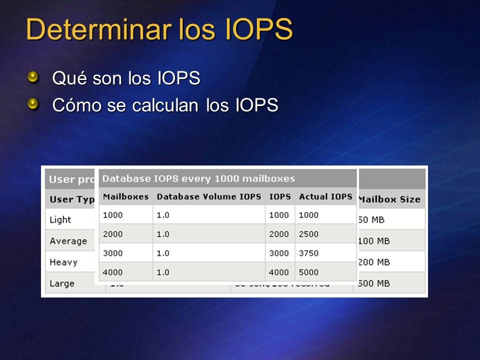 Determinar los IOPS Qué son los IOPS Cómo se calculan los IOPS