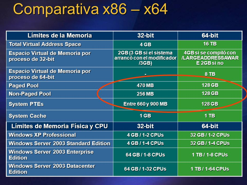 Comparativa x86 – x64 Límites de la Memoria 32-bit64-bit Total Virtual Address Space 4 GB 16 TB Espacio Virtual de Memoria por proceso de 32-bit 2GB (