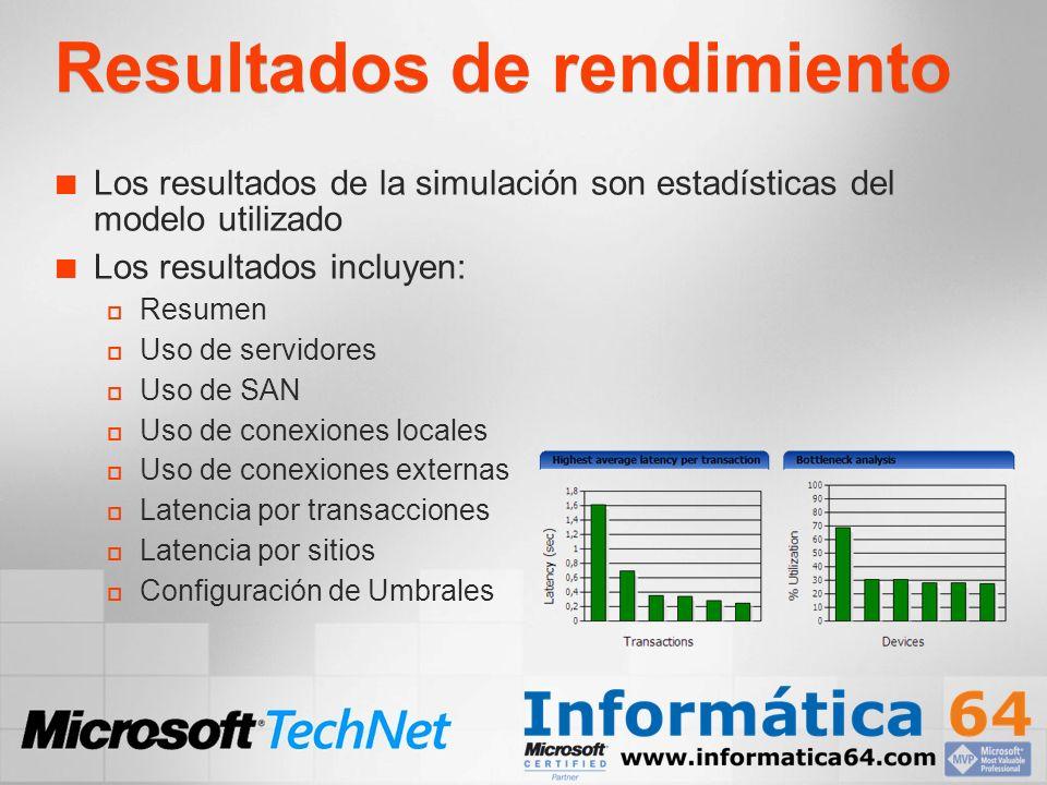 Resultados de rendimiento Los resultados de la simulación son estadísticas del modelo utilizado Los resultados incluyen: Resumen Uso de servidores Uso de SAN Uso de conexiones locales Uso de conexiones externas Latencia por transacciones Latencia por sitios Configuración de Umbrales