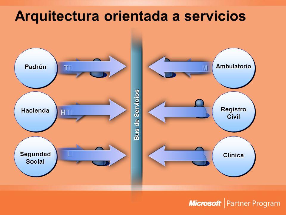 Arquitectura orientada a servicios Padrón Hacienda Registro Civil Seguridad Social Clínica TDS HTML LU2 DCOM Ambulatorio Bus de Servicios