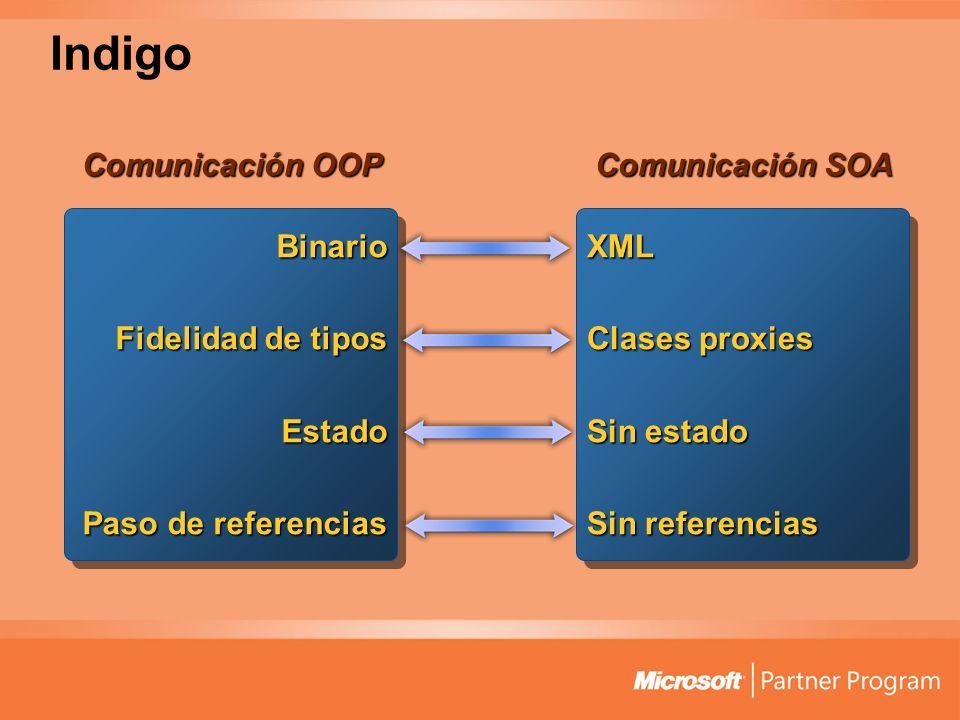 Indigo Binario Fidelidad de tipos Estado Paso de referencias XML Clases proxies Sin estado Sin referencias Comunicación OOP Comunicación SOA
