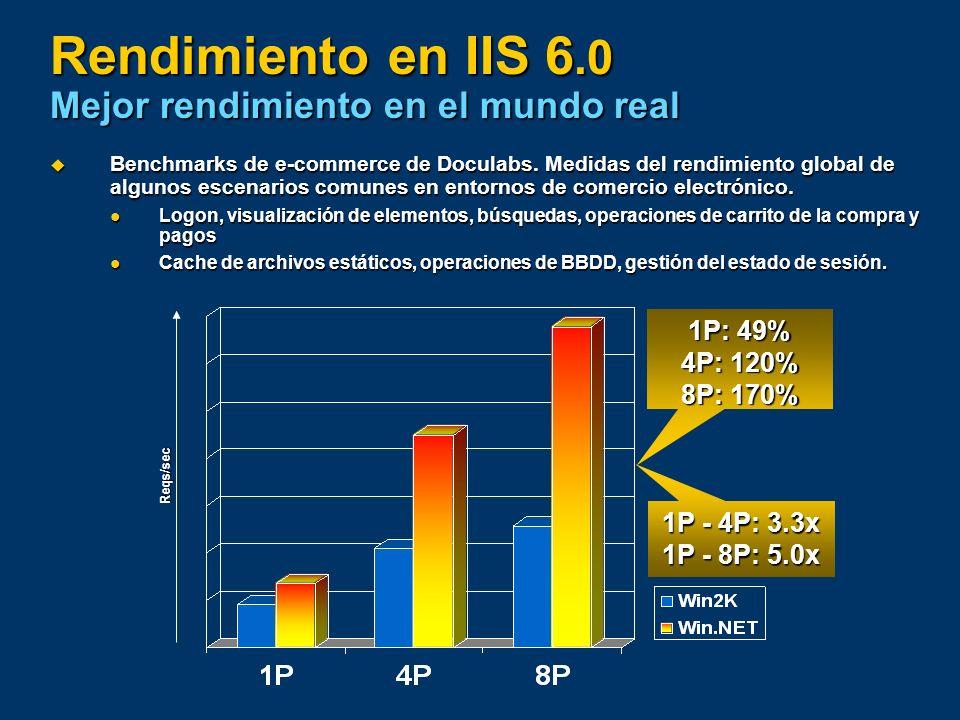 Rendimiento en IIS 6.0 Mejor rendimiento en el mundo real Benchmarks de e-commerce de Doculabs. Medidas del rendimiento global de algunos escenarios c