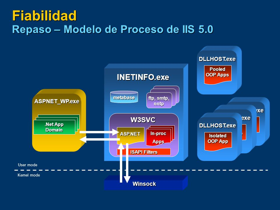 Fiabilidad Modo de aislamiento del proceso de trabajo en IIS6.0 INETINFO.exe metabase ftp, smtp, nntp User mode Kernel mode HTTP.SYS W3SVC SVCHOST.exe W3 Config Mgr W3 Process Mgr W3Core ISAPI Filters W3WP.exe All Apps (no OOP) Application Pool W3Core ISAPI Filters W3WP.exe All Apps (no OOP) Application Pool W3Core W3WP.exe ASP.net Apps.Net App Domain