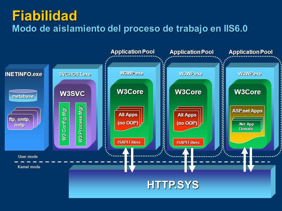 Fiabilidad Agrupamientos de aplicaciones (pools) Se pueden crear uno o más agrupamientos de aplicaciones Se pueden crear uno o más agrupamientos de aplicaciones Cada uno, servido por uno o más archivos W3WP.exe Cada uno, servido por uno o más archivos W3WP.exe Cada W3WP.exe trabaja con un solo pool Cada W3WP.exe trabaja con un solo pool Peticiones encaminadas directamente al pool desde HTTP.sys Peticiones encaminadas directamente al pool desde HTTP.sys Aislamiento de aplicaciones en base a: Aislamiento de aplicaciones en base a: Site/Cliente Site/Cliente Funcionalidad Funcionalidad Fiabilidad Fiabilidad