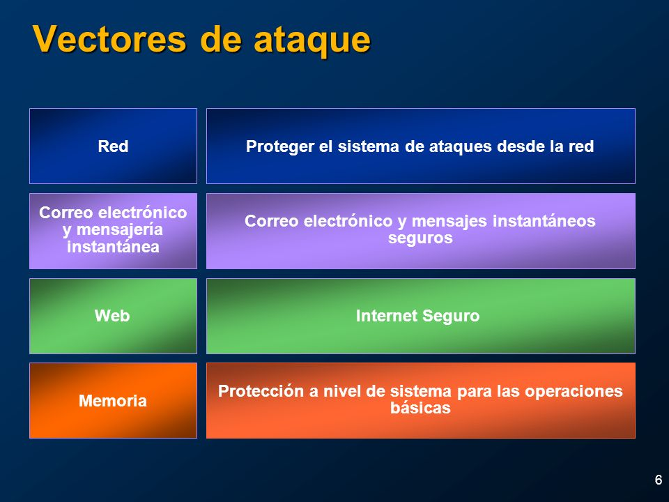 6 Vectores de ataque Memoria Protección a nivel de sistema para las operaciones básicas RedProteger el sistema de ataques desde la red Correo electrón