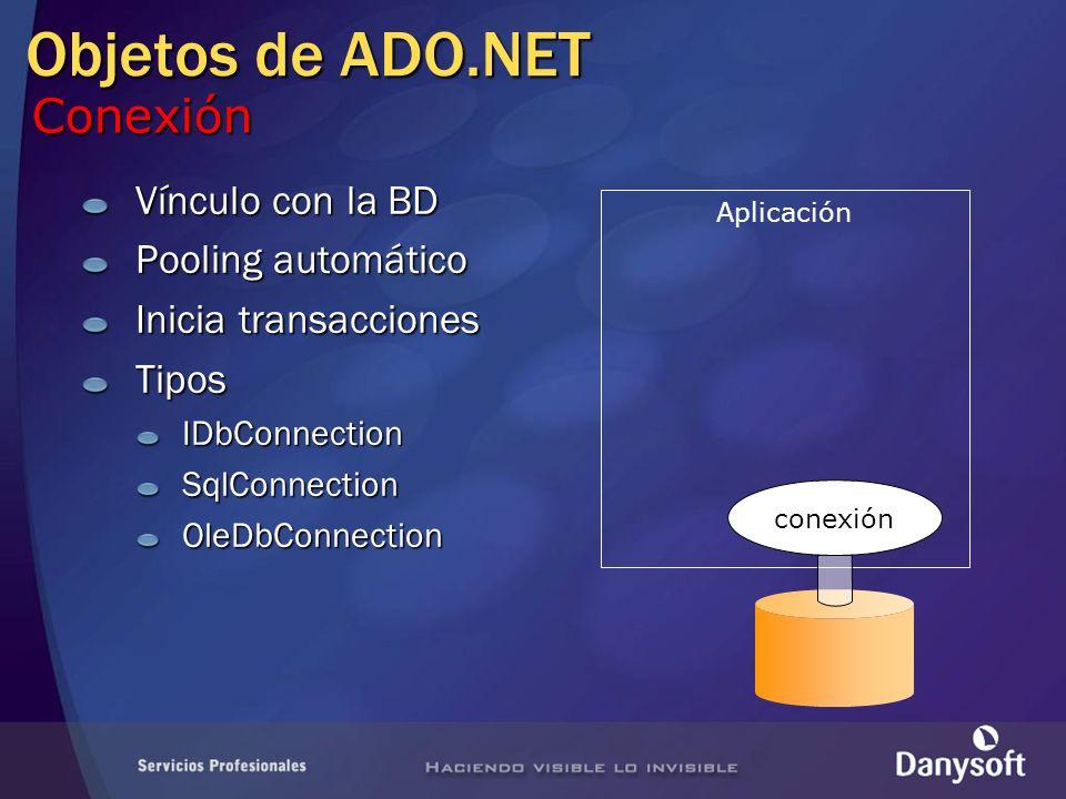 Objetos de ADO.NET Aplicación Vínculo con la BD Pooling automático Inicia transacciones TiposIDbConnectionSqlConnectionOleDbConnection conexión Conexi
