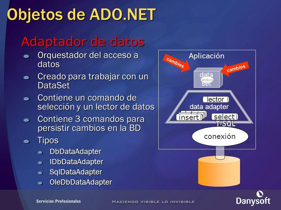 Aplicación cambios datos Objetos de ADO.NET conexión Orquestador del acceso a datos Creado para trabajar con un DataSet Contiene un comando de selecci