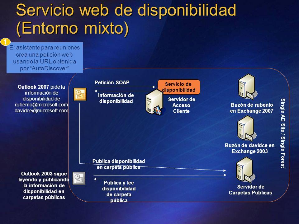 Servicio web de disponibilidad (Entorno mixto) Información de disponibilidad Servicio de disponibilidad Petición SOAP Servidor de Acceso Cliente Outlo