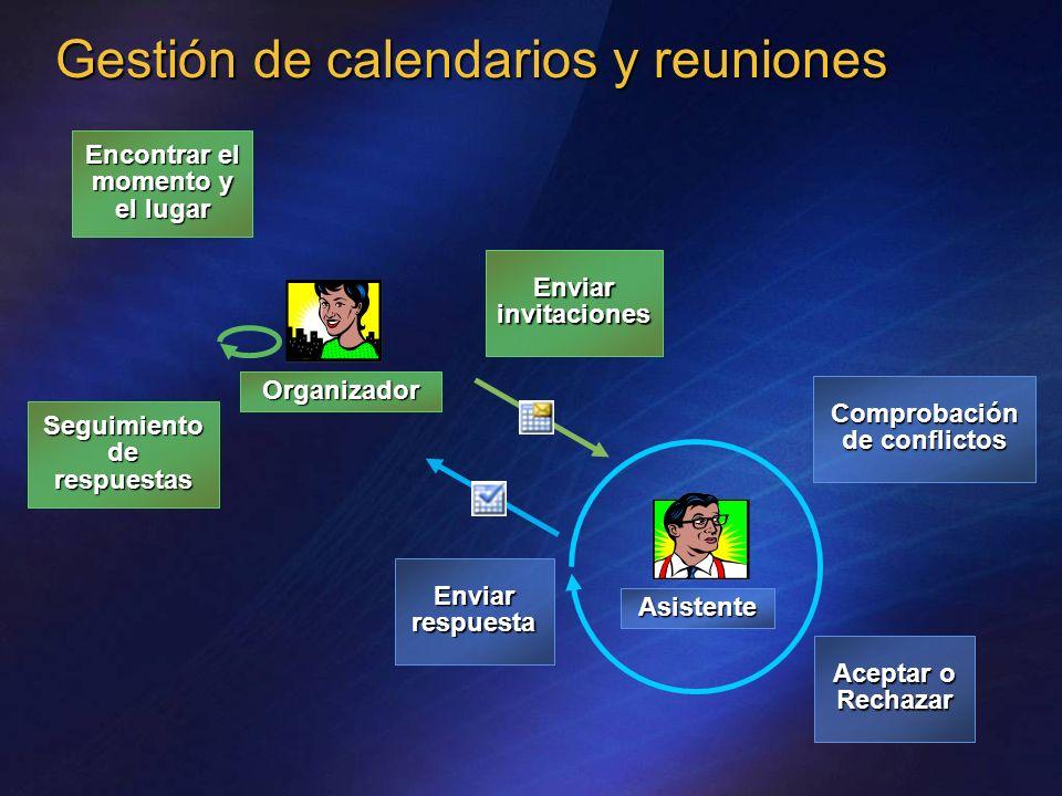 Organizador Asistente Encontrar el momento y el lugar Enviar invitaciones Seguimiento de respuestas Enviar respuesta Comprobación de conflictos Acepta