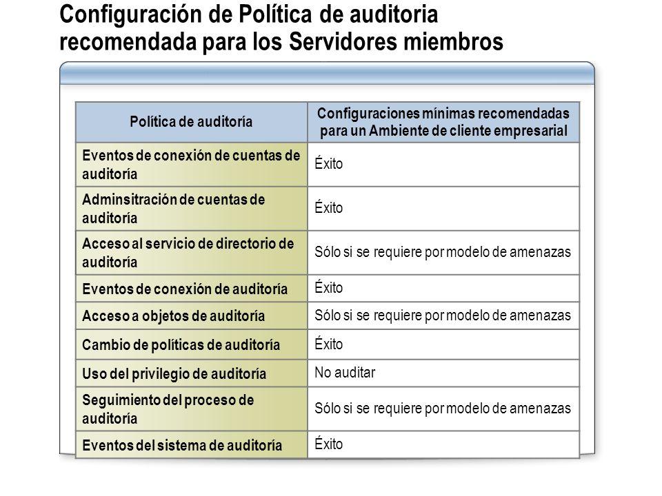 Configuración de Política de auditoria recomendada para los Servidores miembros Política de auditoría Configuraciones mínimas recomendadas para un Amb