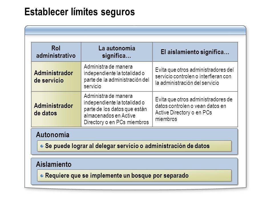 Establecer límites seguros Rol administrativo La autonomía significa… El aislamiento significa… Administrador de servicio Administra de manera indepen