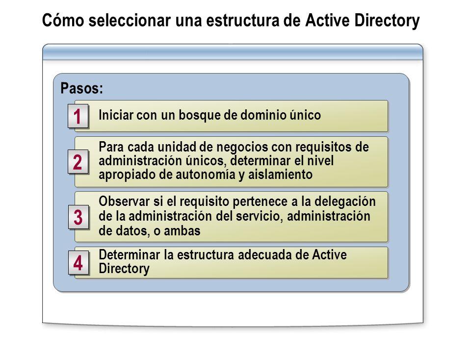 Pasos: Iniciar con un bosque de dominio único 1 1 Observar si el requisito pertenece a la delegación de la administración del servicio, administración