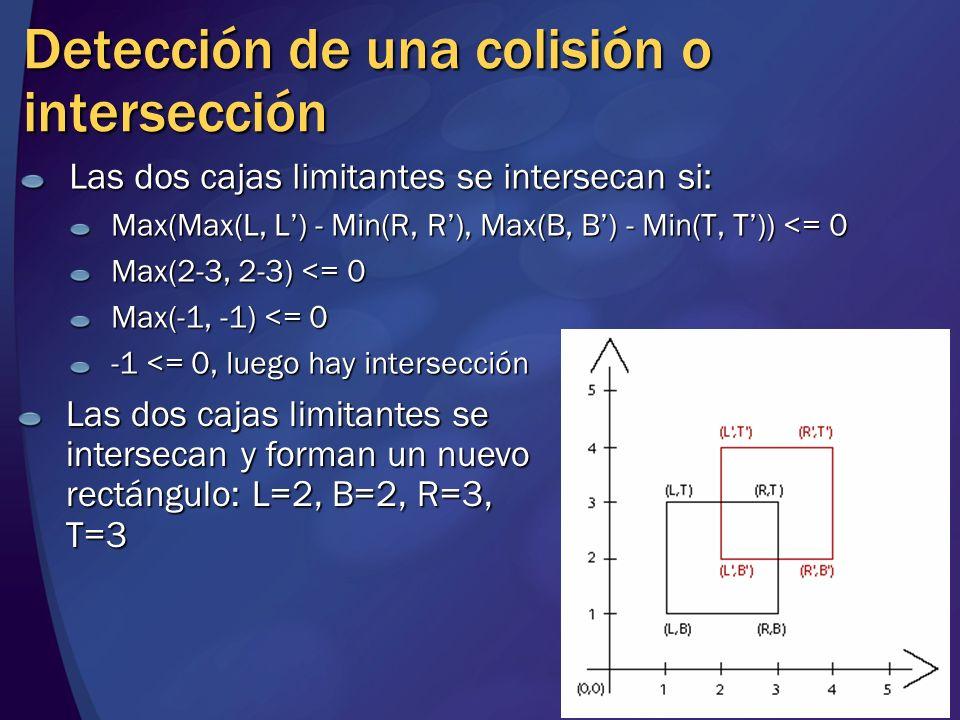 Detección de una colisión o intersección Las dos cajas limitantes se intersecan si: Max(Max(L, L) - Min(R, R), Max(B, B) - Min(T, T)) <= 0 Max(2-3, 2-