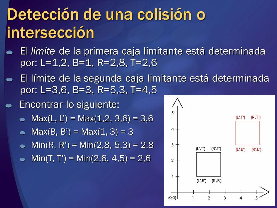 Detección de una colisión o intersección El límite de la primera caja limitante está determinada por: L=1,2, B=1, R=2,8, T=2,6 El límite de la segunda