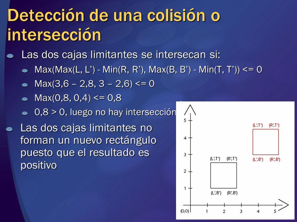 Detección de una colisión o intersección Las dos cajas limitantes se intersecan si: Max(Max(L, L) - Min(R, R), Max(B, B) - Min(T, T)) <= 0 Max(3,6 – 2
