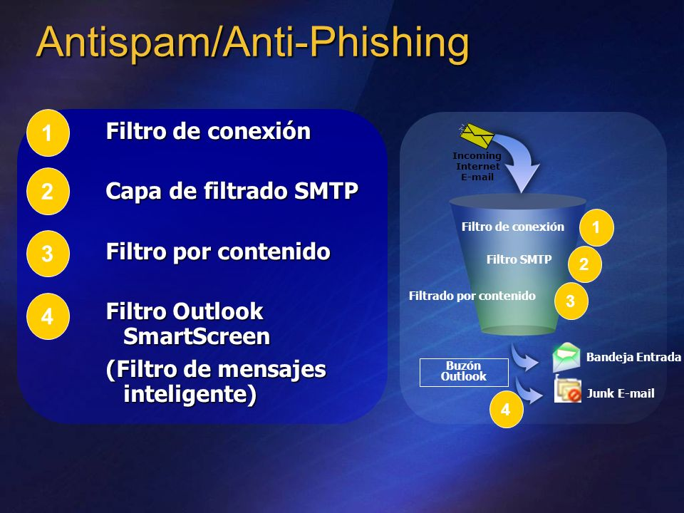 Antispam/Anti-Phishing Filtro de conexión Capa de filtrado SMTP Filtro por contenido Filtro Outlook SmartScreen (Filtro de mensajes inteligente) Filtr