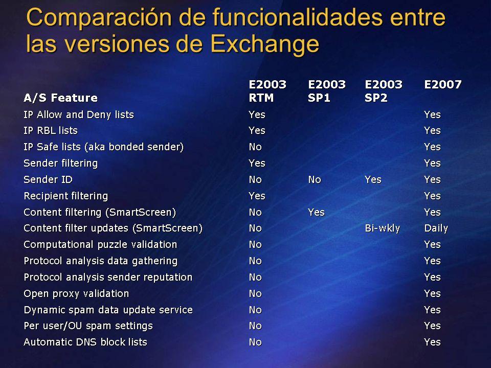 Comparación de funcionalidades entre las versiones de Exchange