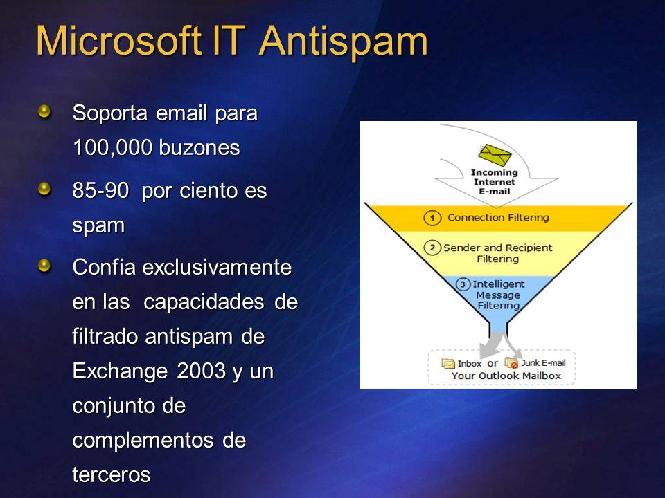 Microsoft IT Antispam Soporta email para 100,000 buzones 85-90 por ciento es spam Confia exclusivamente en las capacidades de filtrado antispam de Exc