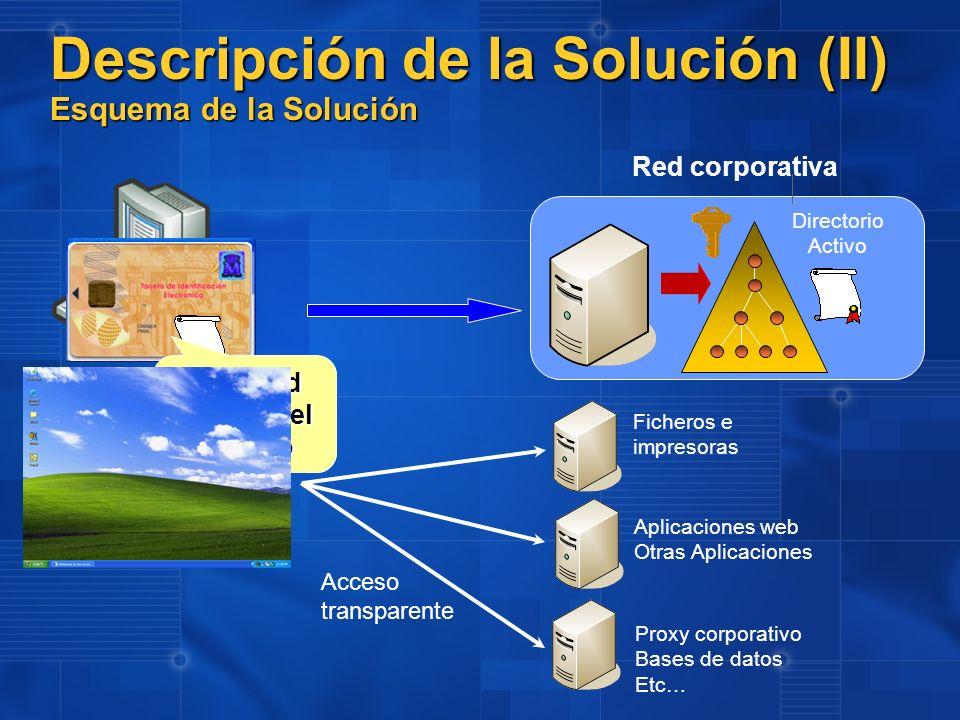 Directorio Activo Descripción de la Solución (II) Esquema de la Solución Red corporativa Solicitud del PIN del usuario Ficheros e impresoras Aplicacio