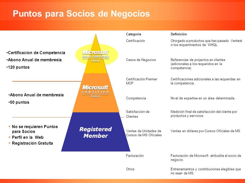 Confidencial de Microsoft Puntos para Socios de Negocios Miembro Registrado No se requieren Puntos para Socios Perfil en la Web Registración Gratuita
