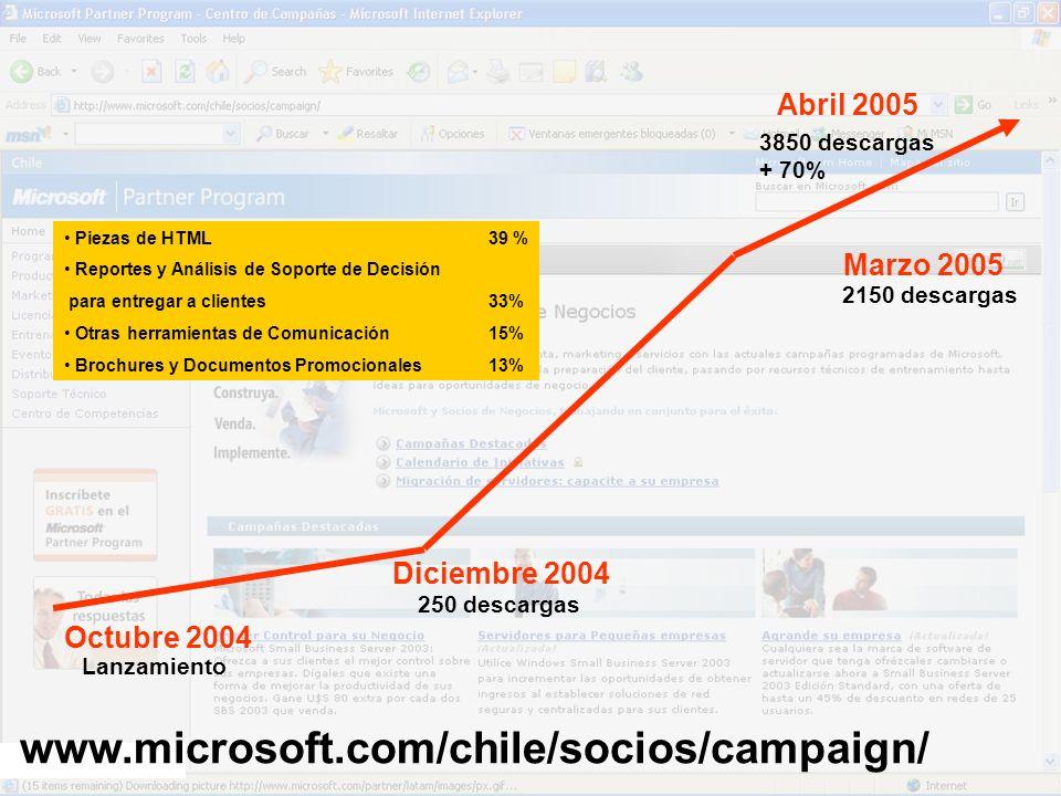 www.microsoft.com/chile/socios/campaign/ Piezas de HTML 39 % Reportes y Análisis de Soporte de Decisión para entregar a clientes 33% Otras herramienta