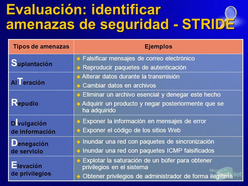 Evaluación: identificar amenazas de seguridad - STRIDE Tipos de amenazasEjemplos S uplantación Falsificar mensajes de correo electrónico Reproducir pa