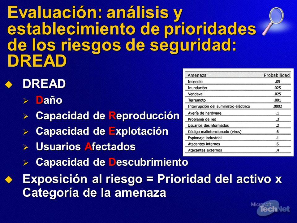 Evaluación: análisis y establecimiento de prioridades de los riesgos de seguridad: DREAD DREAD DREAD Daño Daño Capacidad de Reproducción Capacidad de