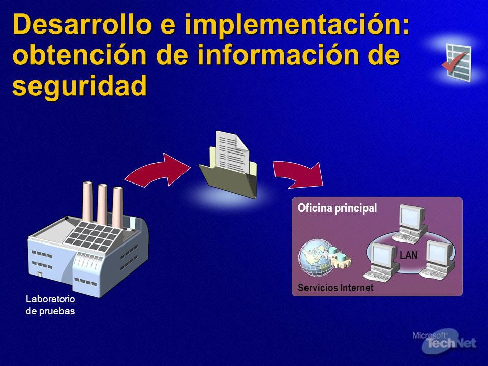 Desarrollo e implementación: obtención de información de seguridad Laboratorio de pruebas Oficina principal Servicios Internet LAN