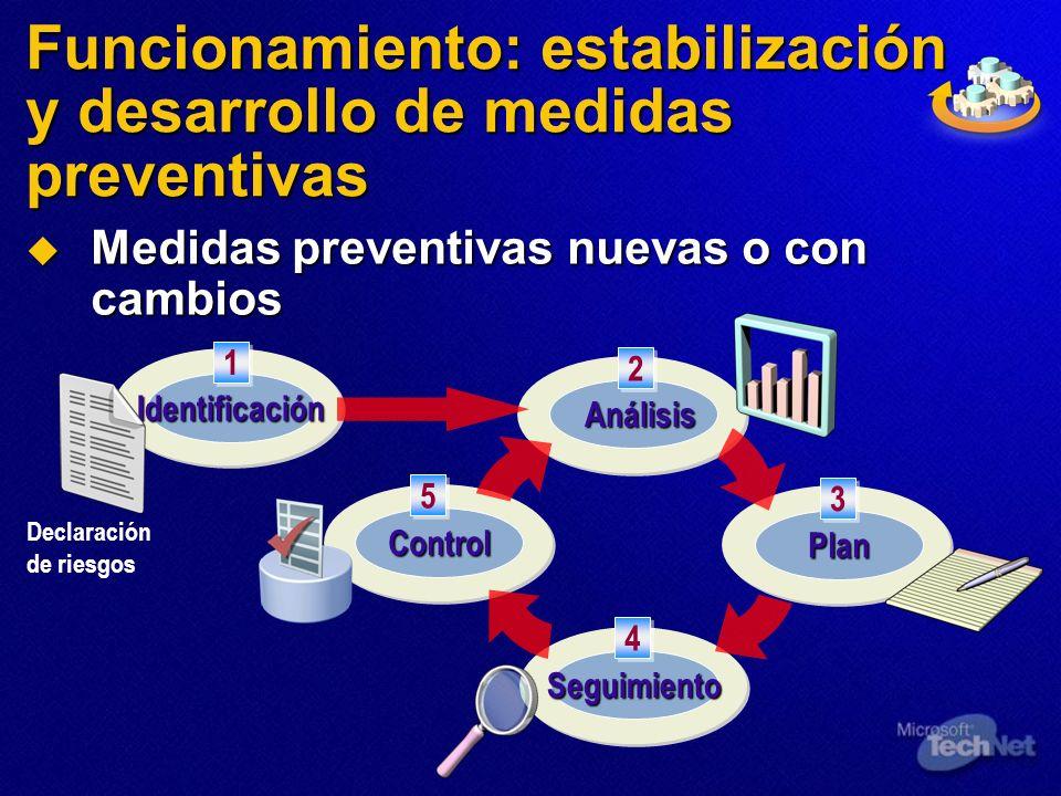 Funcionamiento: estabilización y desarrollo de medidas preventivas Medidas preventivas nuevas o con cambios Medidas preventivas nuevas o con cambios S