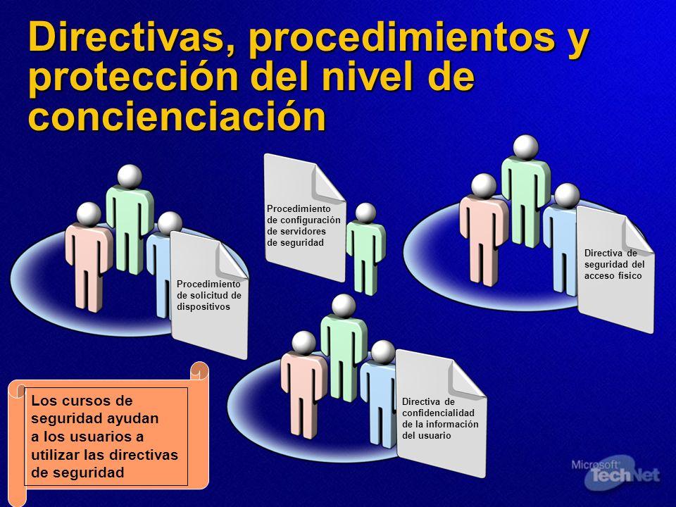 Directivas, procedimientos y protección del nivel de concienciación Directiva de confidencialidad de la información del usuario Procedimiento de solic