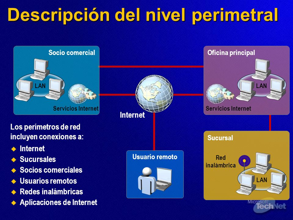 Descripción del nivel perimetral Internet Sucursales Socios comerciales Usuarios remotos Redes inalámbricas Aplicaciones de Internet Los perímetros de