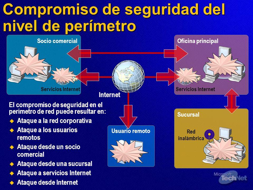 Socio comercial Servicios Internet LAN Oficina principal LAN Servicios Internet Sucursal LAN Red inalámbrica Usuario remoto Internet Compromiso de seg