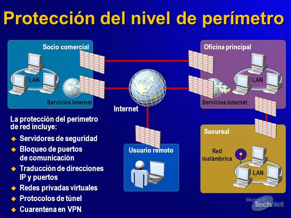 Protección del nivel de perímetro Servidores de seguridad Bloqueo de puertos de comunicación Traducción de direcciones IP y puertos Redes privadas vir