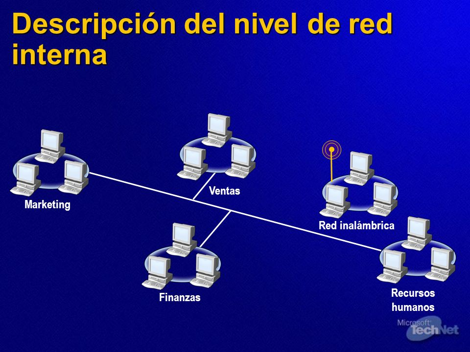 Descripción del nivel de red interna Marketing Recursos humanos Finanzas Ventas Red inalámbrica