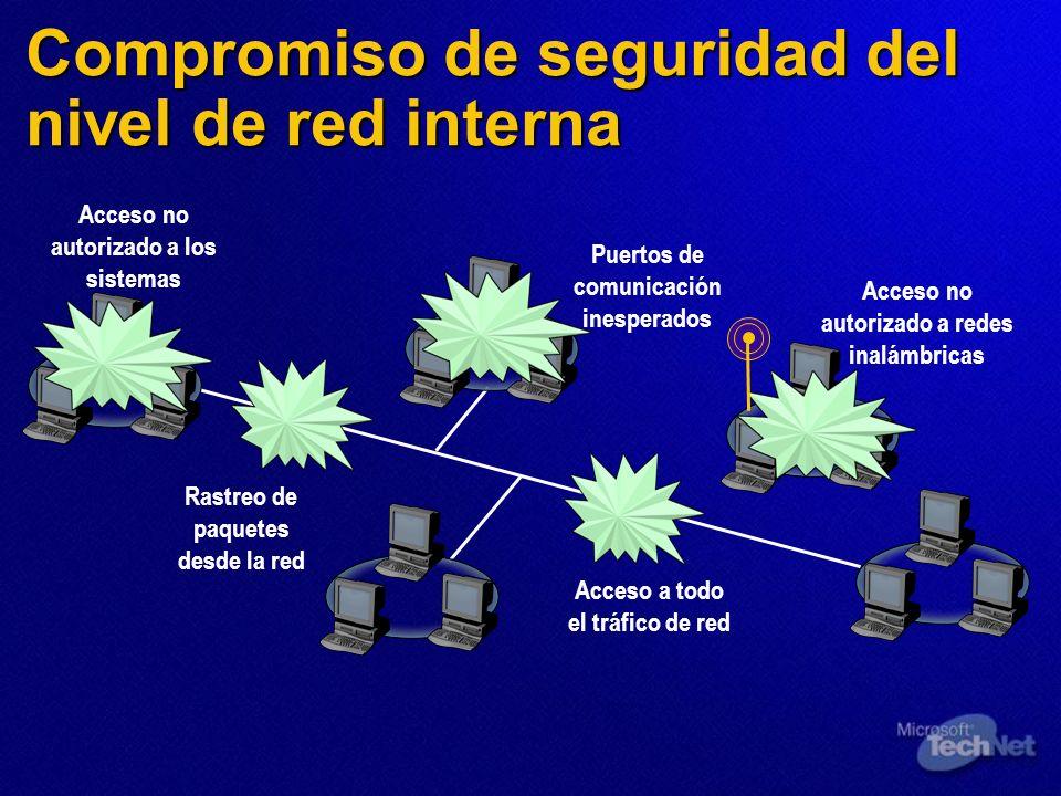 Compromiso de seguridad del nivel de red interna Acceso no autorizado a los sistemas Rastreo de paquetes desde la red Puertos de comunicación inespera