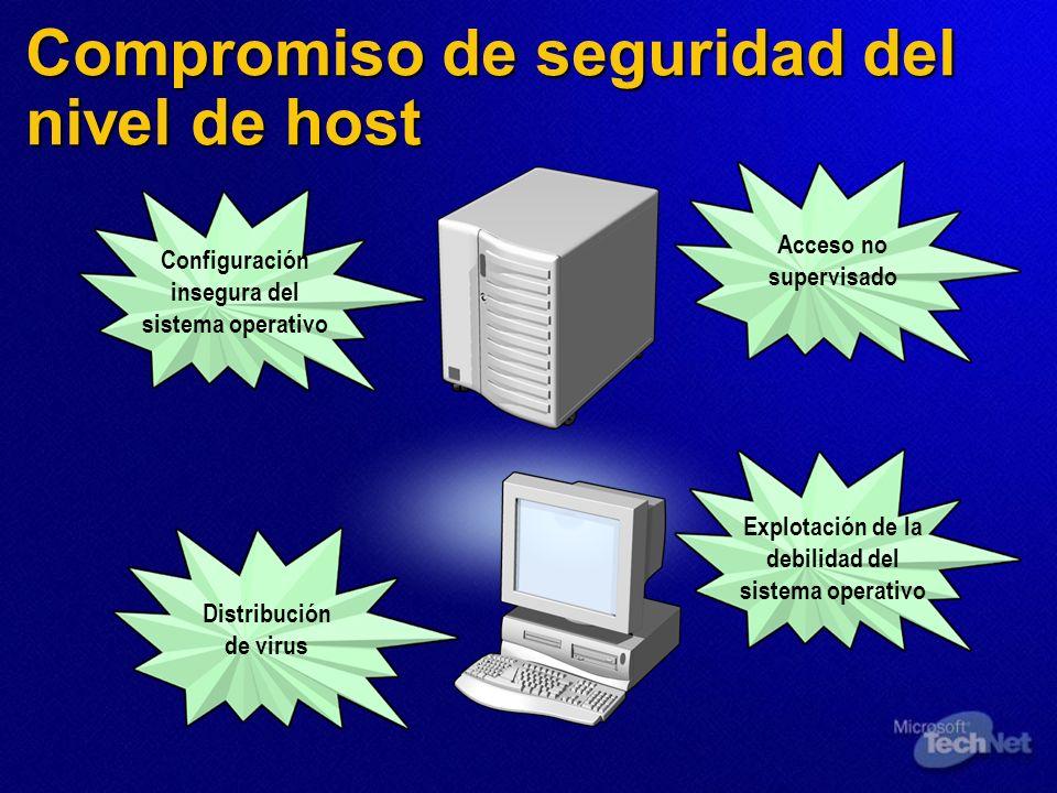 Compromiso de seguridad del nivel de host Configuración insegura del sistema operativo Acceso no supervisado Explotación de la debilidad del sistema o