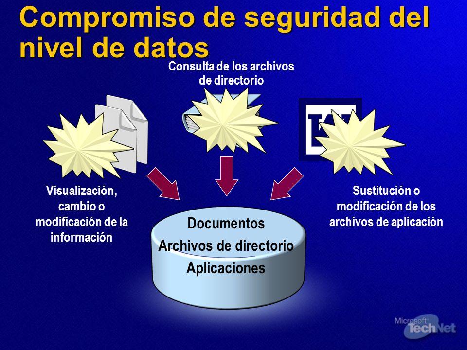 Compromiso de seguridad del nivel de datos Documentos Archivos de directorio Aplicaciones Visualización, cambio o modificación de la información Consu