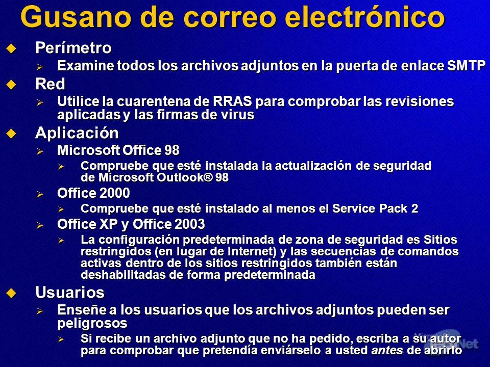 Gusano de correo electrónico Perímetro Perímetro Examine todos los archivos adjuntos en la puerta de enlace SMTP Examine todos los archivos adjuntos e