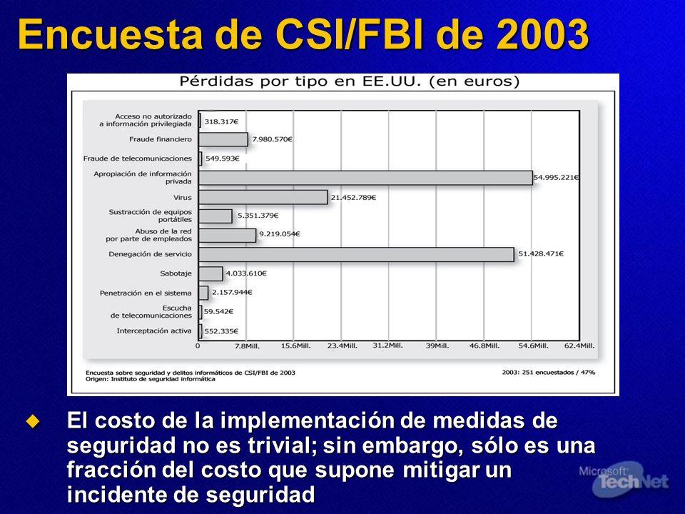 Encuesta de CSI/FBI de 2003 El costo de la implementación de medidas de seguridad no es trivial; sin embargo, sólo es una fracción del costo que supon