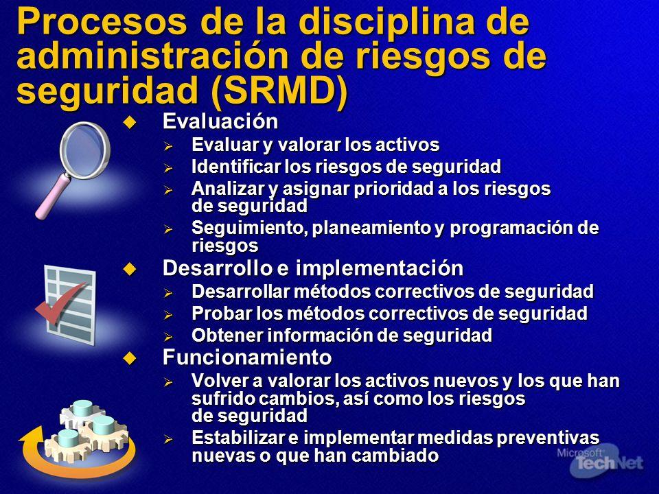 Procesos de la disciplina de administración de riesgos de seguridad (SRMD) Evaluación Evaluación Evaluar y valorar los activos Evaluar y valorar los a