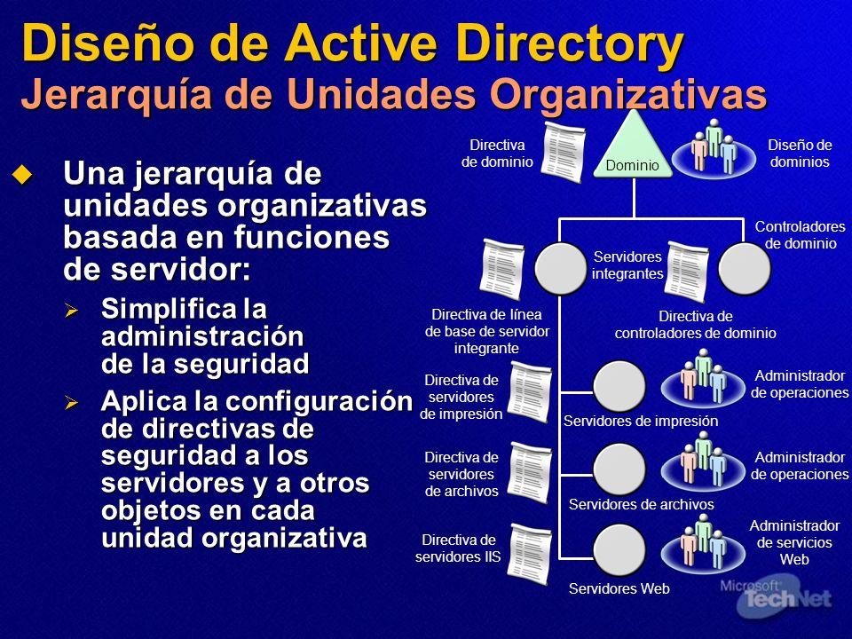 Diseño de Active Directory Jerarquía de Unidades Organizativas Una jerarquía de unidades organizativas basada en funciones de servidor: Una jerarquía