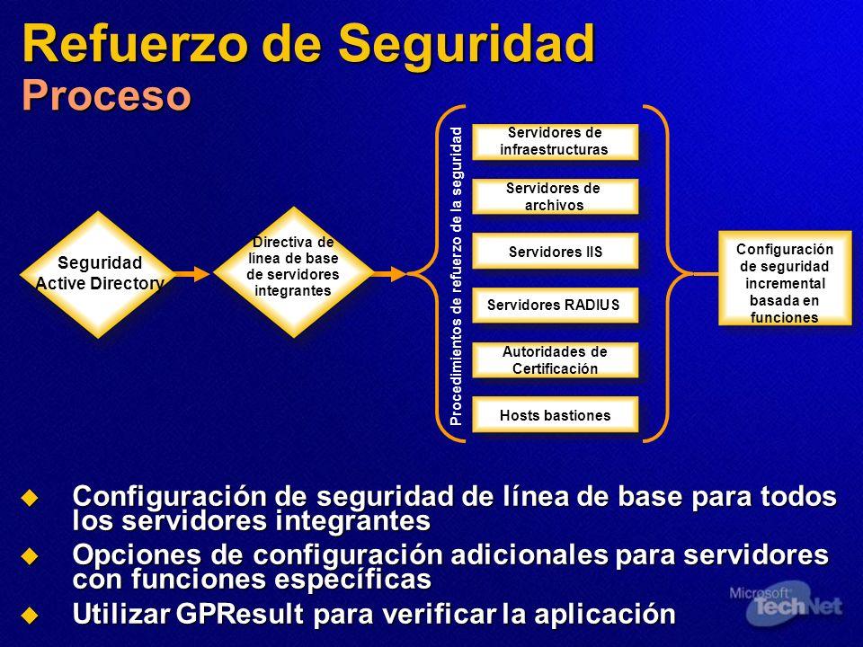 Refuerzo de Seguridad Proceso Configuración de seguridad de línea de base para todos los servidores integrantes Configuración de seguridad de línea de