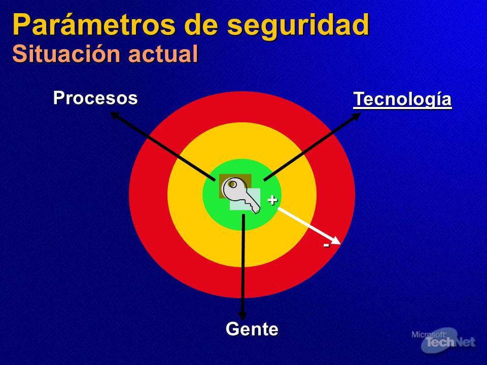 Parámetros de seguridad Situación actual Tecnología Procesos Gente + -