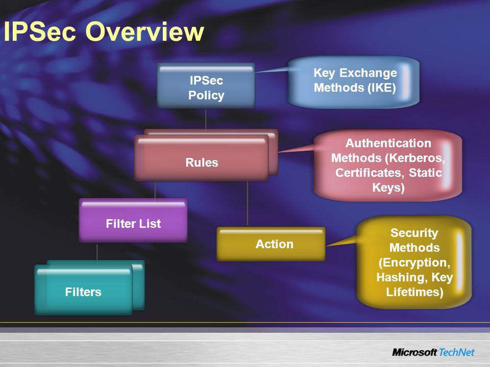 IPSec Overview IPSec Policy Key Exchange Methods (IKE) Filter List Authentication Methods (Kerberos, Certificates, Static Keys) Rules Action Security