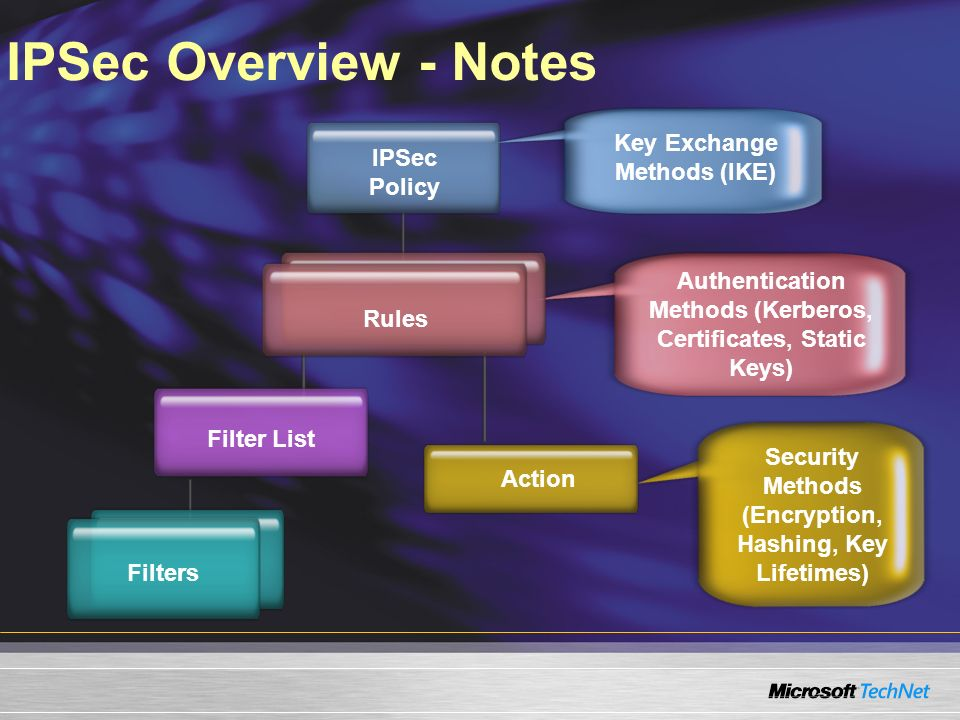 IPSec Overview - Notes IPSec Policy Key Exchange Methods (IKE) Filter List Authentication Methods (Kerberos, Certificates, Static Keys) Rules Action S