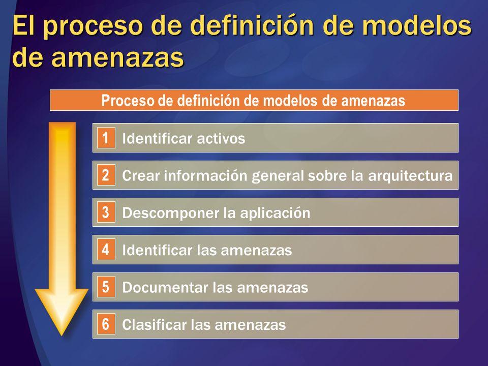El proceso de definición de modelos de amenazas Identificar activos 1 Crear información general sobre la arquitectura 2 Descomponer la aplicación 3 Id