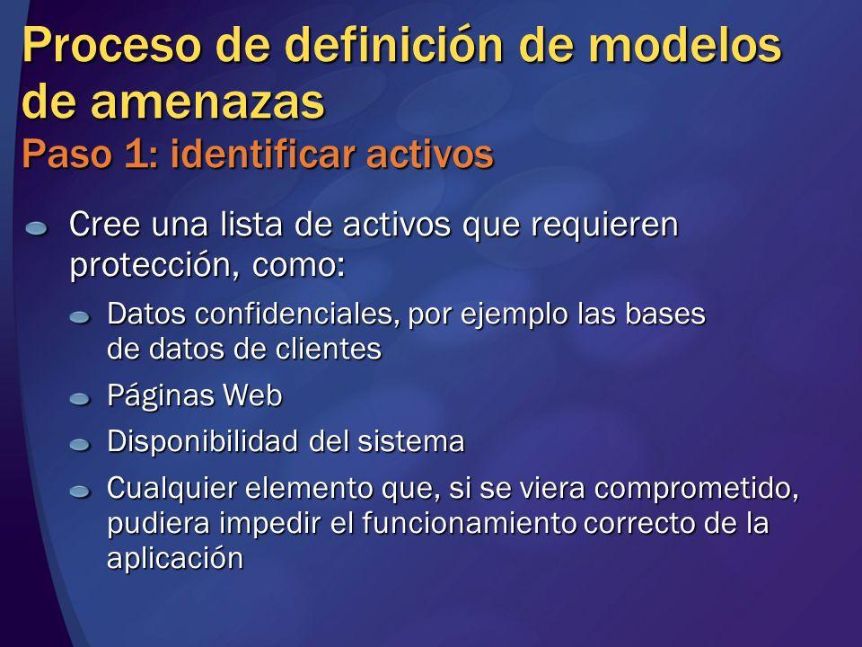 Proceso de definición de modelos de amenazas Paso 1: identificar activos Cree una lista de activos que requieren protección, como: Datos confidenciale
