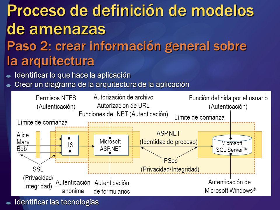 Proceso de definición de modelos de amenazas Paso 2: crear información general sobre la arquitectura Identificar lo que hace la aplicación Crear un di